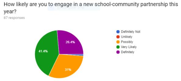 Teacher survey pie chart